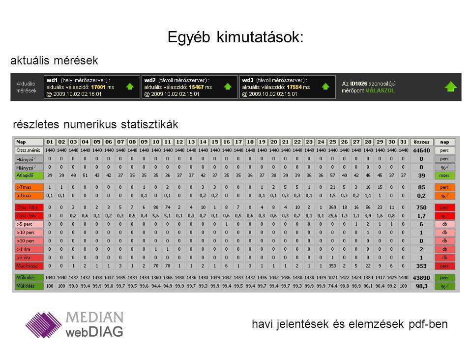 Egyéb kimutatások: aktuális mérések részletes numerikus statisztikák havi jelentések és elemzések pdf-ben