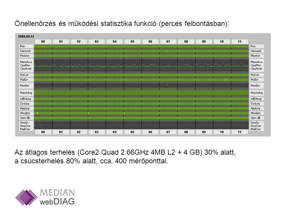 Önellenőrzés és működési statisztika funkció (perces felbontásban): Az átlagos terhelés (Core2 Quad 2.66GHz 4MB L2 + 4 GB) 30% alatt, a csúcsterhelés 80% alatt, cca.
