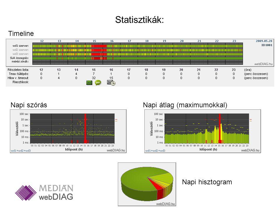 Statisztikák: Timeline Napi szórásNapi átlag (maximumokkal) Napi hisztogram