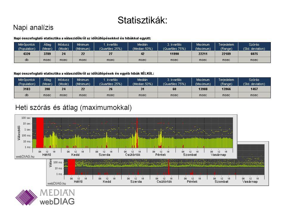 Napi analízis Statisztikák: Heti szórás és átlag (maximumokkal)