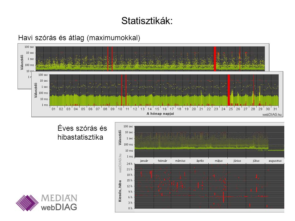 Havi szórás és átlag (maximumokkal) Statisztikák: Éves szórás és hibastatisztika
