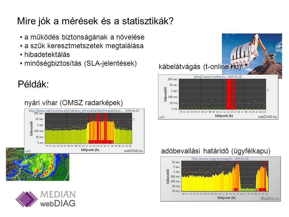 Mire jók a mérések és a statisztikák? a működés biztonságának a növelése a szűk keresztmetszetek megtalálása hibadetektálás minőségbiztosítás (SLA-jel