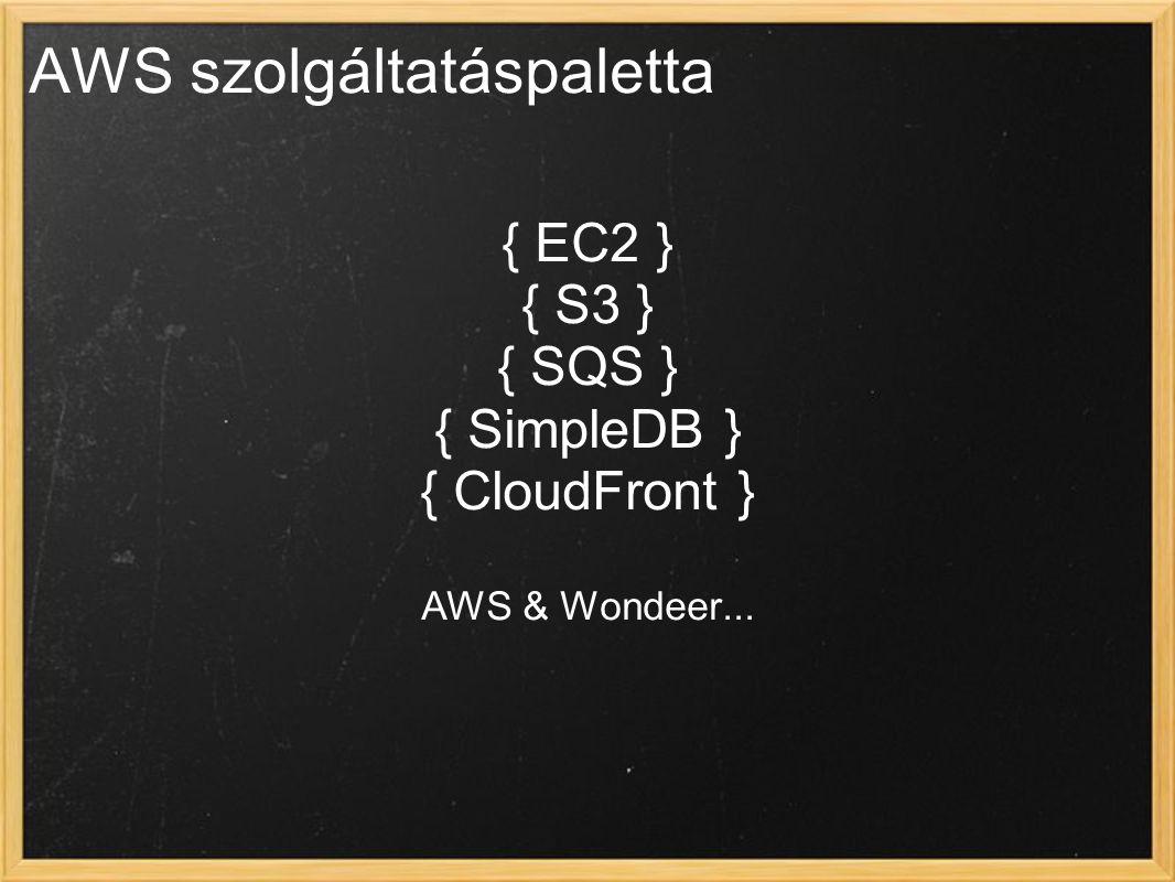 AWS szolgáltatáspaletta { EC2 } { S3 } { SQS } { SimpleDB } { CloudFront } AWS & Wondeer...