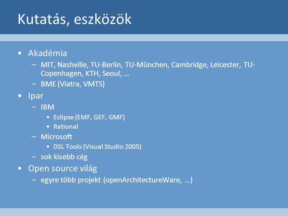 Kutatás, eszközök Akadémia –MIT, Nashville, TU-Berlin, TU-München, Cambridge, Leicester, TU- Copenhagen, KTH, Seoul, … –BME (Viatra, VMTS) Ipar –IBM Eclipse (EMF, GEF, GMF) Rational –Microsoft DSL Tools (Visual Studio 2005) –sok kisebb cég Open source világ –egyre több projekt (openArchitectureWare, …)