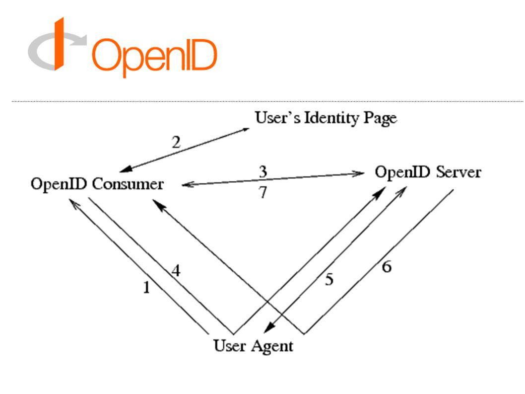 OpenID libek C# (JanRain, Nerdbank ASP.NET control, ExtremeSwank OpenID Consumer) C++ (libopkele) Java (NetMesh InfoGrid LID, Verisign OpenID library) Perl (JanRain, Net::OpenID::Server, Net::OpenID::Consumer, Netmesh InfoGrid) Python (JanRain) Ruby (JanRain, Heraldry OpenID Server/Consumer plugin) PHP (Netmesh InfoGrid, Simple OpenID PHP Class, sfOpenIDPlugin, JanRain) Coldfusion (CFOpenID, OpenID CFC)