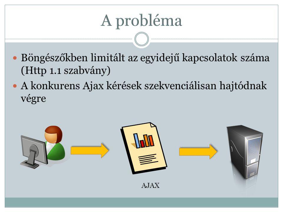 Böngészőkben limitált az egyidejű kapcsolatok száma (Http 1.1 szabvány) A konkurens Ajax kérések szekvenciálisan hajtódnak végre AJAX