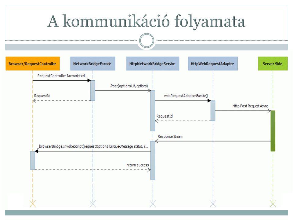 http://sourceforge.net/projects/slnetworkbridge/develop http://ocso2005.spaces.live.com/ Köszönöm!