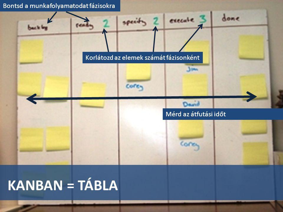 FOLYAMATOS FINOMÍTÁS INBOX(*), DOING IT, ACCEPTANCE(*) DOING IT-> PREPARE(4), IMPLEMENT(4) INBOX -> INBOX + REVIEWED, ACCEPTANCE -> RELEASEABLE + ACCEPTANCE RELEASEABLE(*) -> TESTING(4) + RELEASEABLE