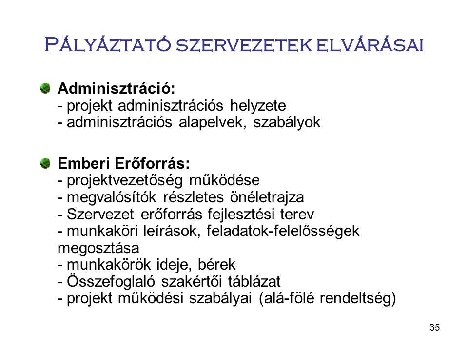35 Pályáztató szervezetek elvárásai Adminisztráció: - projekt adminisztrációs helyzete - adminisztrációs alapelvek, szabályok Emberi Erőforrás: - proj