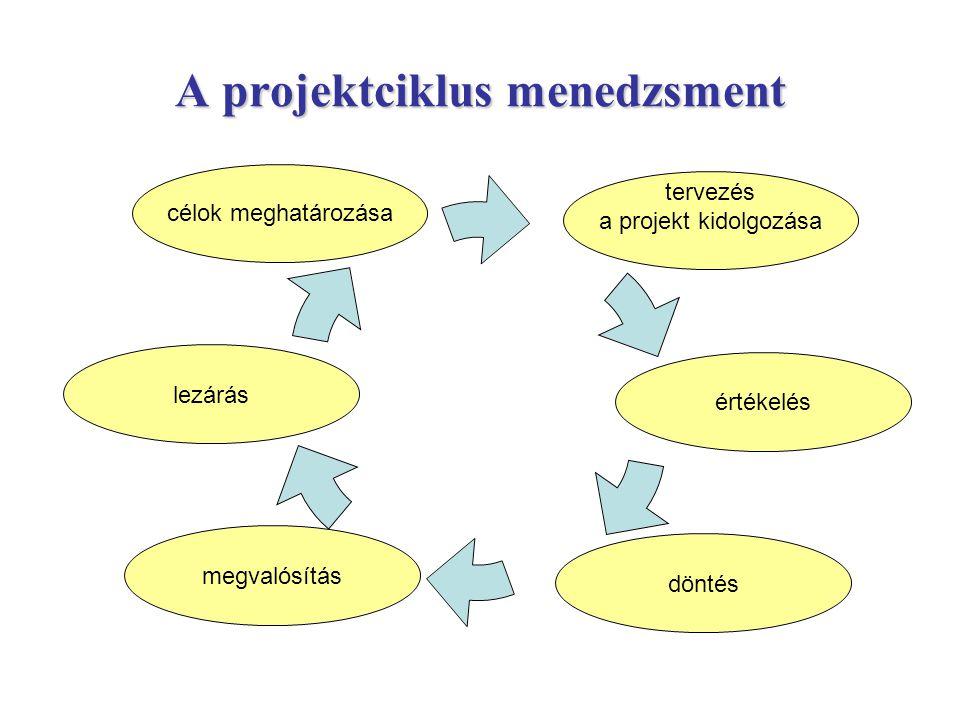 A projektciklus menedzsment értékelés döntés megvalósítás lezárás célok meghatározása tervezés a projekt kidolgozása