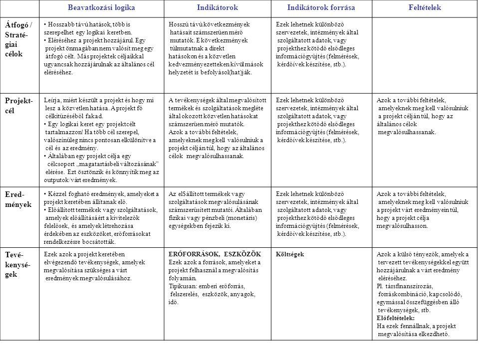 Beavatkozási logikaIndikátorokIndikátorok forrásaFeltételek Átfogó / Straté- giai célok Hosszabb távú hatások, több is szerepelhet egy logikai keretbe