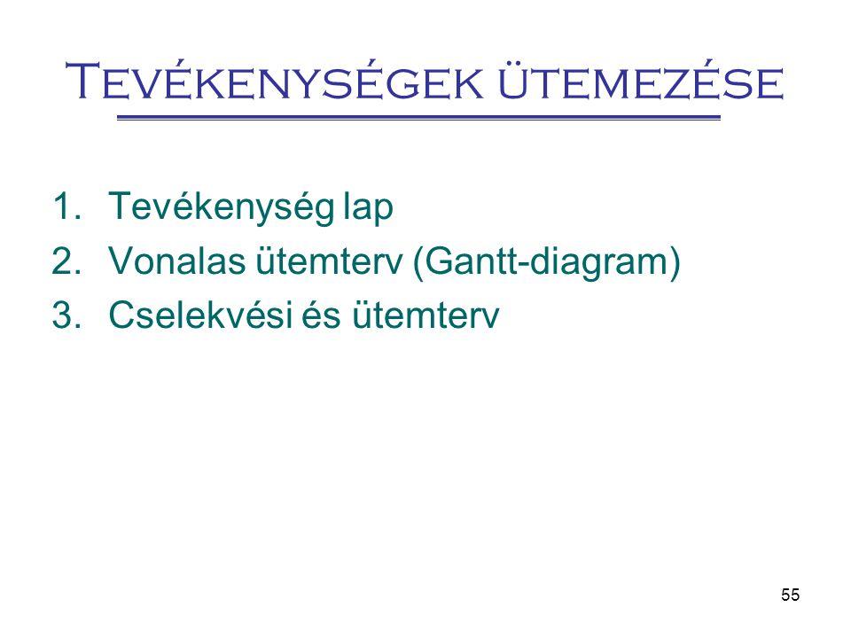 55 Tevékenységek ütemezése 1.Tevékenység lap 2.Vonalas ütemterv (Gantt-diagram) 3.Cselekvési és ütemterv