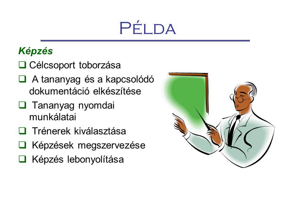 Példa Képzés  Célcsoport toborzása  A tananyag és a kapcsolódó dokumentáció elkészítése  Tananyag nyomdai munkálatai  Trénerek kiválasztása  Képz