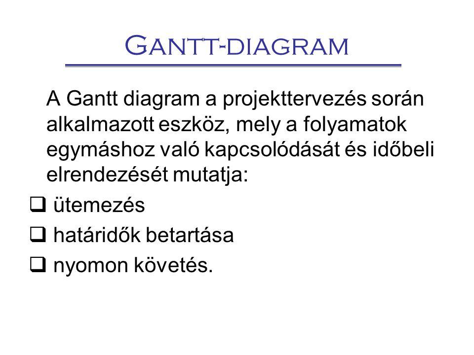 Gantt-diagram A Gantt diagram a projekttervezés során alkalmazott eszköz, mely a folyamatok egymáshoz való kapcsolódását és időbeli elrendezését mutatja:  ütemezés  határidők betartása  nyomon követés.