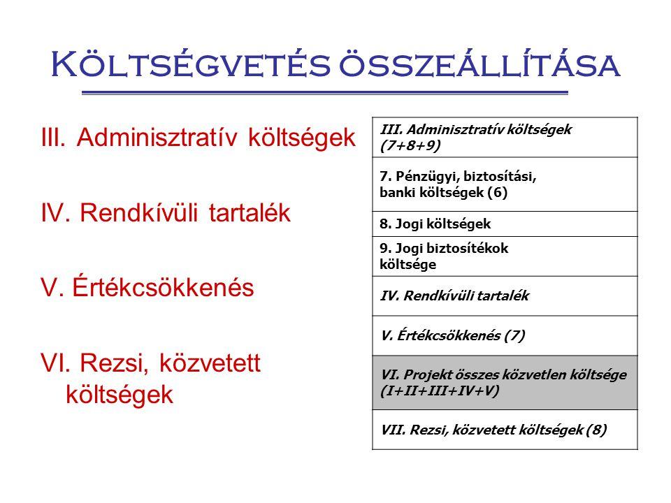 Költségvetés összeállítása III. Adminisztratív költségek IV. Rendkívüli tartalék V. Értékcsökkenés VI. Rezsi, közvetett költségek III. Adminisztratív