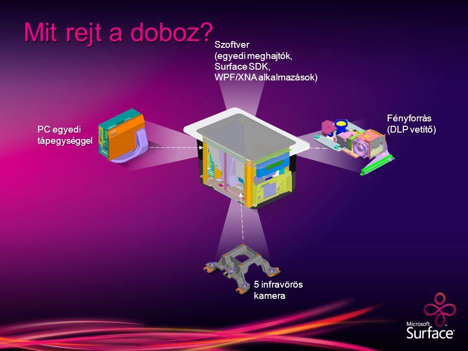 Fényforrás (DLP vetítő) Mit rejt a doboz.