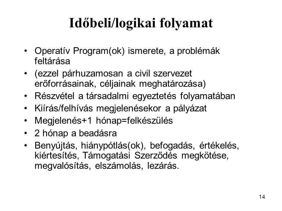 14 Időbeli/logikai folyamat Operatív Program(ok) ismerete, a problémák feltárása (ezzel párhuzamosan a civil szervezet erőforrásainak, céljainak megha