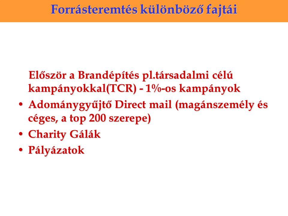 Először a Brandépítés pl.társadalmi célú kampányokkal(TCR) - 1%-os kampányok Először a Brandépítés pl.társadalmi célú kampányokkal(TCR) - 1%-os kampányok Adománygyűjtő Direct mail (magánszemély és céges, a top 200 szerepe) Adománygyűjtő Direct mail (magánszemély és céges, a top 200 szerepe) Charity Gálák Charity Gálák Pályázatok Pályázatok Hogyan döntsük el, hogy a DM nekünk való-e.