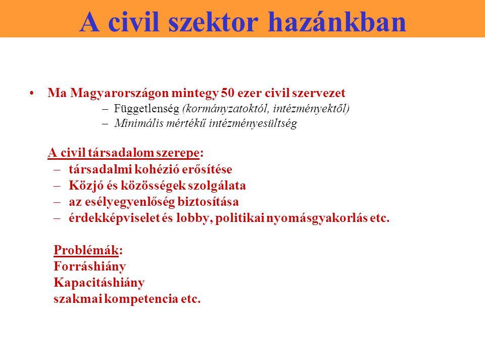 A civil szektor hazánkban Ma Magyarországon mintegy 50 ezer civil szervezet –Függetlenség (kormányzatoktól, intézményektől) –Minimális mértékű intézményesültség A civil társadalom szerepe: –társadalmi kohézió erősítése –Közjó és közösségek szolgálata –az esélyegyenlőség biztosítása –érdekképviselet és lobby, politikai nyomásgyakorlás etc.