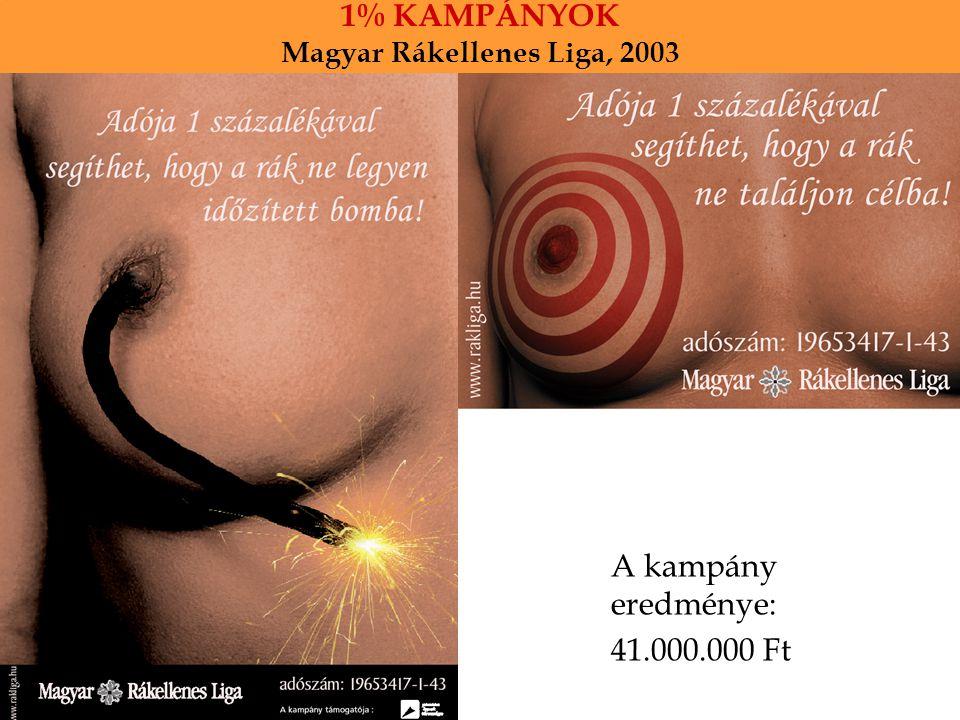 1% KAMPÁNYOK Magyar Rákellenes Liga, 2003 A kampány eredménye: 41.000.000 Ft