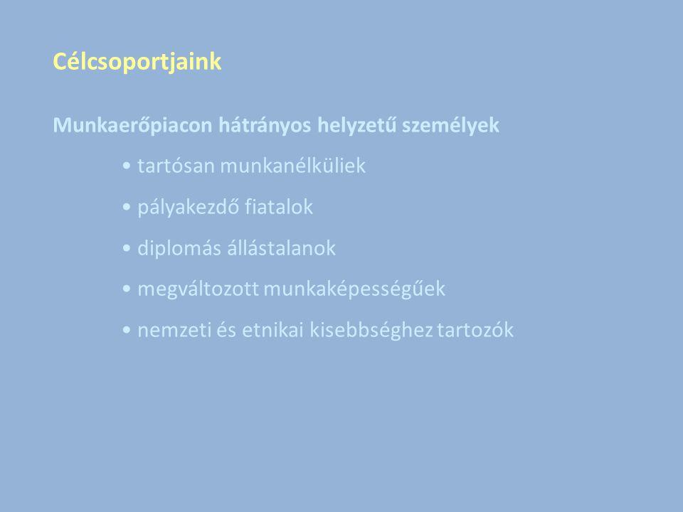 Célcsoportjaink Munkaerőpiacon hátrányos helyzetű személyek tartósan munkanélküliek pályakezdő fiatalok diplomás állástalanok megváltozott munkaképességűek nemzeti és etnikai kisebbséghez tartozók