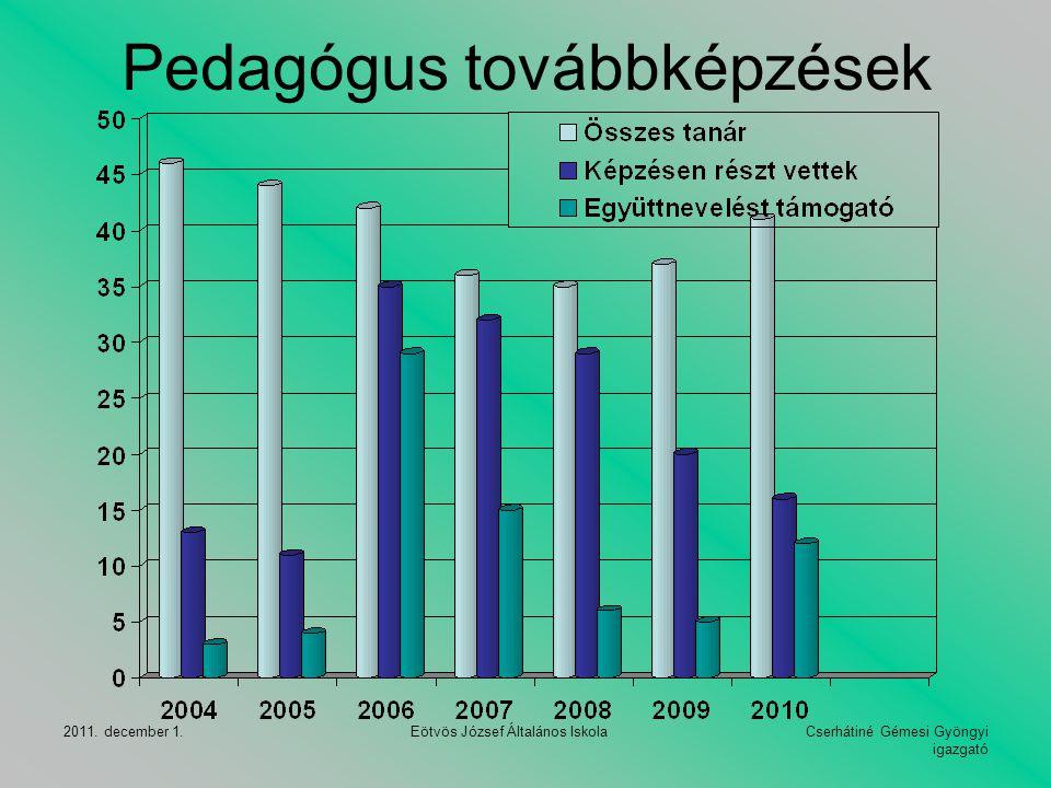 Cserhátiné Gémesi Gyöngyi igazgató 2011. december 1. Eötvös József Általános Iskola Pedagógus továbbképzések