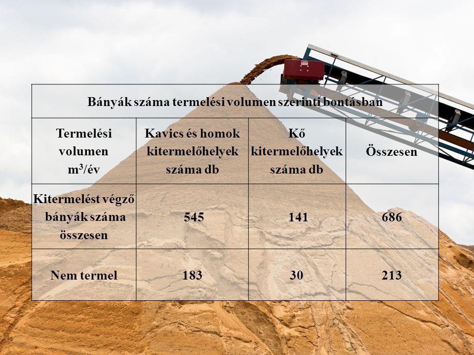 Bányák száma termelési volumen szerinti bontásban Termelési volumen m 3 /év Kavics és homok kitermelőhelyek száma db Kő kitermelőhelyek száma db Összesen Kitermelést végző bányák száma összesen 545 141686 Nem termel18330213