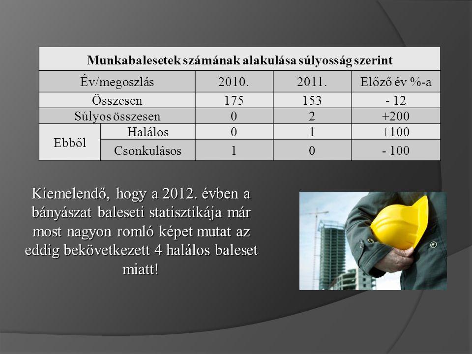 Munkabalesetek számának alakulása súlyosság szerint Év/megoszlás2010.2011.Előző év %-a Összesen175153- 12 Súlyos összesen02+200 Ebből Halálos01+100 Csonkulásos10- 100 Kiemelendő, hogy a 2012.