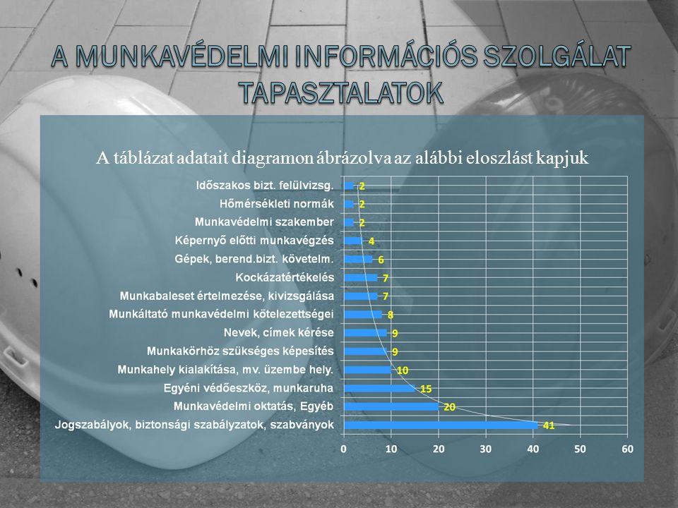 A táblázat adatait diagramon ábrázolva az alábbi eloszlást kapjuk