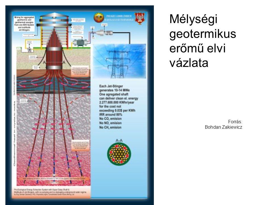 Mélységi geotermikus erőmű elvi vázlata Forrás: Bohdan Zakiewicz