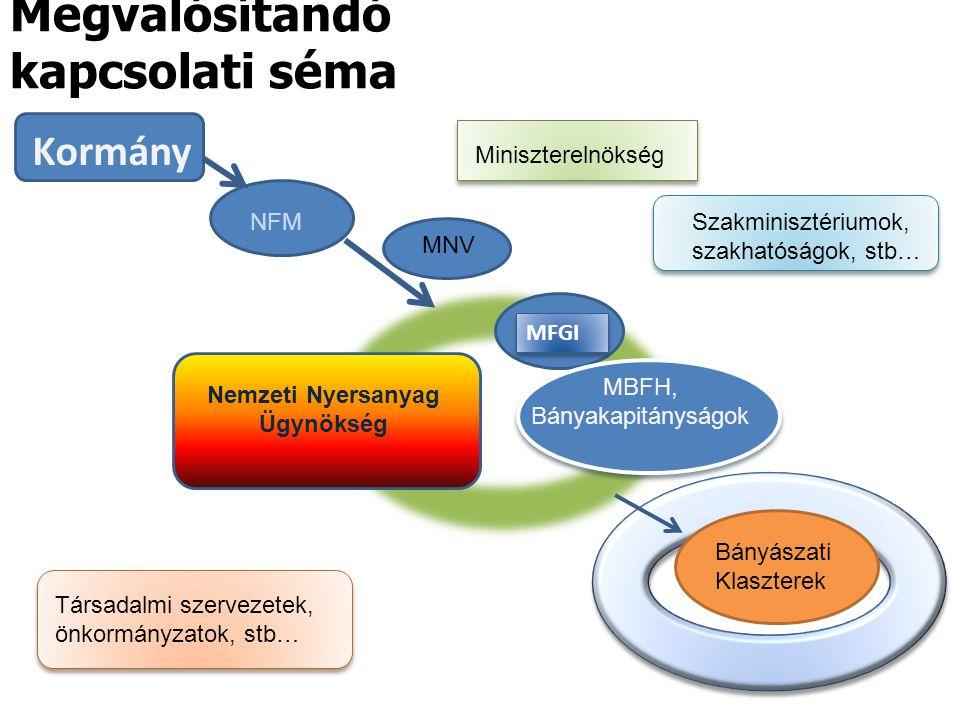 Megvalósítandó kapcsolati séma Kormány NFM MNV MBFH, Bányakapitányságok MFGI Nemzeti Nyersanyag Ügynökség Bányászati Klaszterek Társadalmi szervezetek