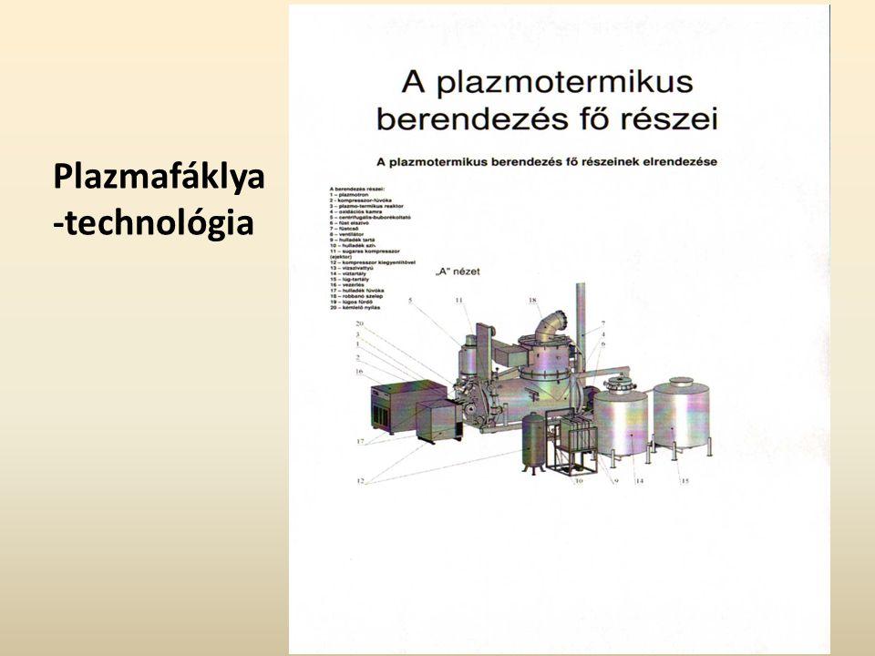 Plazmafáklya -technológia