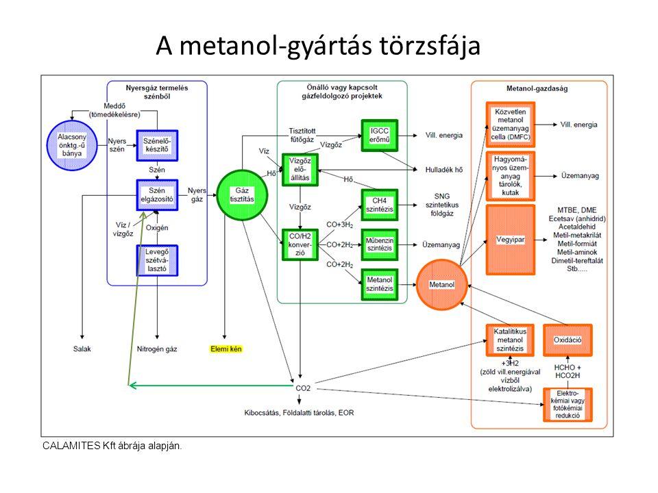 A metanol-gyártás törzsfája CALAMITES Kft ábrája alapján.
