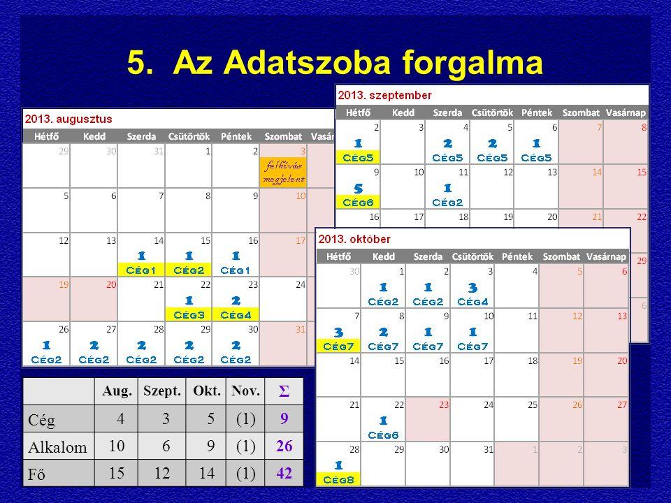 5. Az Adatszoba forgalma Aug.Szept.Okt.Nov. Σ Cég 4 3 5(1)9 Alkalom 10 6 9(1)26 Fő 151214(1)42