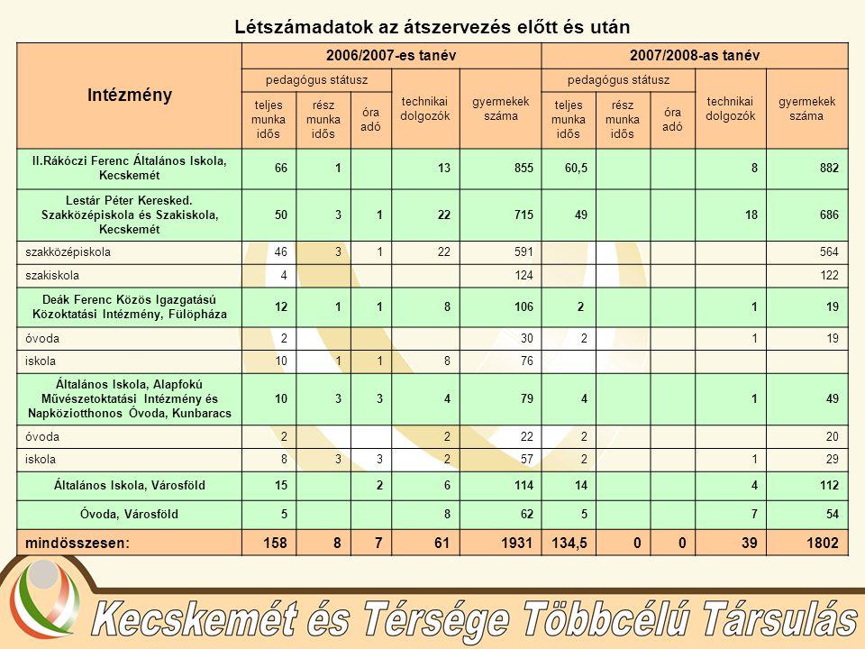 Létszámadatok az átszervezés előtt és után Intézmény 2006/2007-es tanév2007/2008-as tanév pedagógus státusz technikai dolgozók gyermekek száma pedagógus státusz technikai dolgozók gyermekek száma teljes munka idős rész munka idős óra adó teljes munka idős rész munka idős óra adó II.Rákóczi Ferenc Általános Iskola, Kecskemét 661 1385560,5 8882 Lestár Péter Keresked.