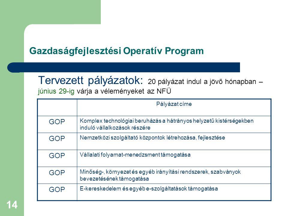 14 Gazdaságfejlesztési Operatív Program Tervezett pályázatok: 20 pályázat indul a jövő hónapban – június 29-ig várja a véleményeket az NFÜ Pályázat címe GOP Komplex technológiai beruházás a hátrányos helyzetű kistérségekben induló vállalkozások részére GOP Nemzetközi szolgáltató központok létrehozása, fejlesztése GOP Vállalati folyamat-menedzsment támogatása GOP Minőség-, környezet és egyéb irányítási rendszerek, szabványok bevezetésének támogatása GOP E-kereskedelem és egyéb e-szolgáltatások támogatása