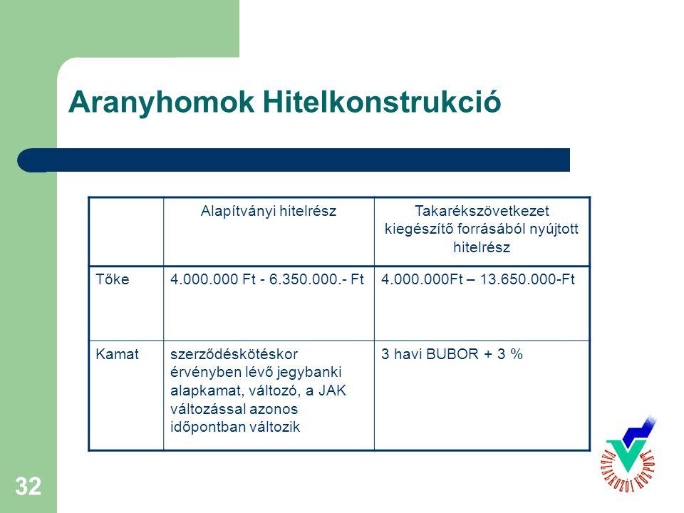 32 Aranyhomok Hitelkonstrukció Alapítványi hitelrészTakarékszövetkezet kiegészítő forrásából nyújtott hitelrész Tőke4.000.000 Ft - 6.350.000.- Ft4.000.000Ft – 13.650.000-Ft Kamatszerződéskötéskor érvényben lévő jegybanki alapkamat, változó, a JAK változással azonos időpontban változik 3 havi BUBOR + 3 %