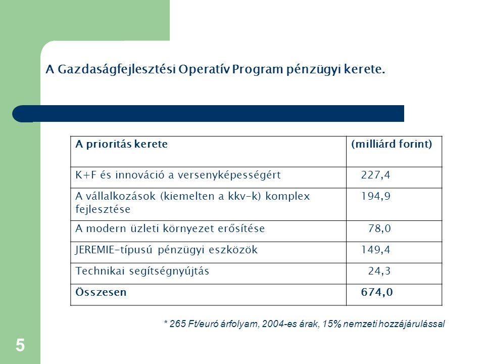 5 A Gazdaságfejlesztési Operatív Program pénzügyi kerete. A prioritás kerete(milliárd forint) K+F és innováció a versenyképességért227,4 A vállalkozás