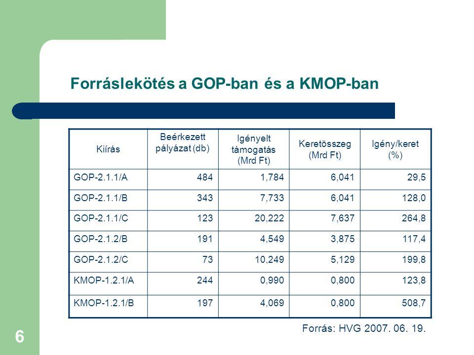 6 Forráslekötés a GOP-ban és a KMOP-ban Kiírás Beérkezett pályázat (db) Igényelt támogatás (Mrd Ft) Keretösszeg (Mrd Ft) Igény/keret (%) GOP-2.1.1/A48