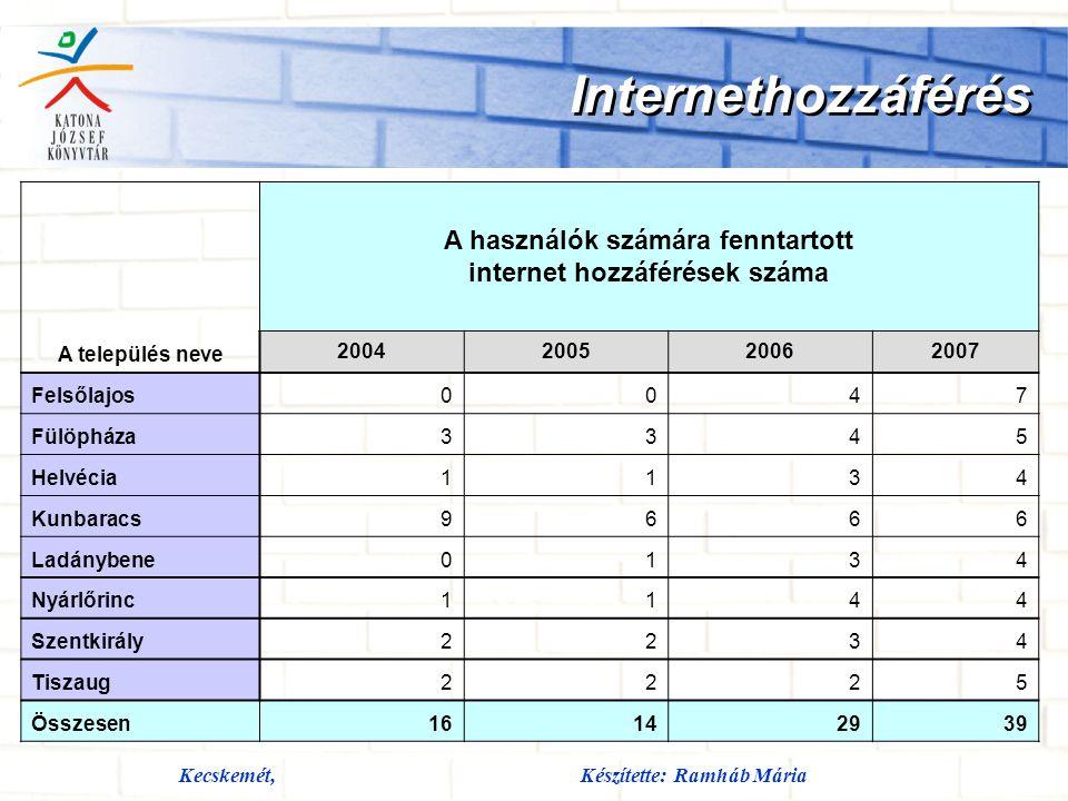 Kecskemét,Készítette: Ramháb Mária Internethozzáférés A település neve A használók számára fenntartott internet hozzáférések száma 2004200520062007 Felsőlajos0047 Fülöpháza3345 Helvécia1134 Kunbaracs9666 Ladánybene0134 Nyárlőrinc1144 Szentkirály2234 Tiszaug2225 Összesen16142939