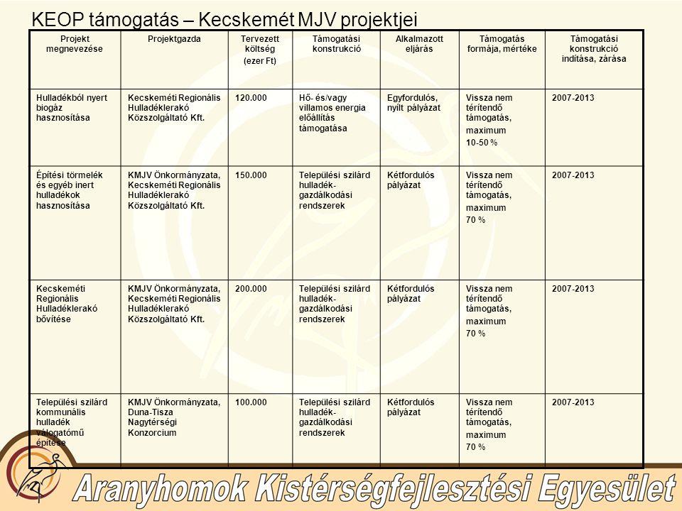 KEOP támogatás – Kecskemét MJV projektjei Projekt megnevezése ProjektgazdaTervezett költség (ezer Ft) Támogatási konstrukció Alkalmazott eljárás Támog