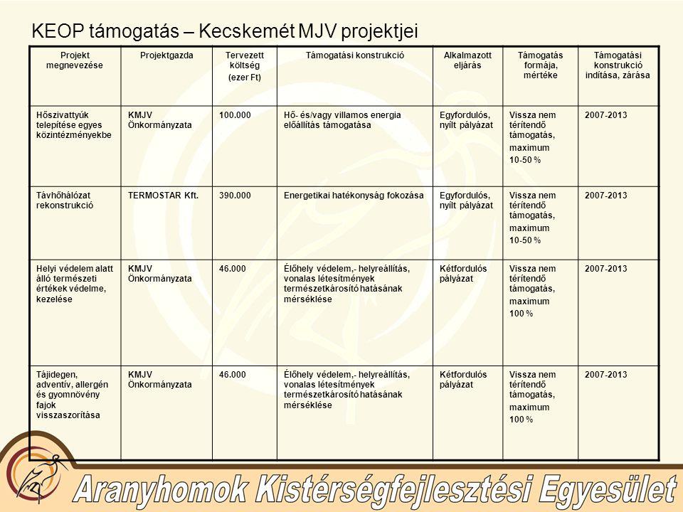 KEOP támogatás – Kecskemét MJV projektjei Projekt megnevezése ProjektgazdaTervezett költség (ezer Ft) Támogatási konstrukcióAlkalmazott eljárás Támoga