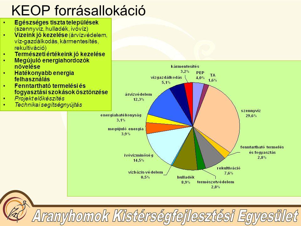 KEOP forrásallokáció Egészséges tiszta települések (szennyvíz, hulladék, ivóvíz) Vizeink jó kezelése (árvízvédelem, víz-gazdálkodás, kármentesítés, re