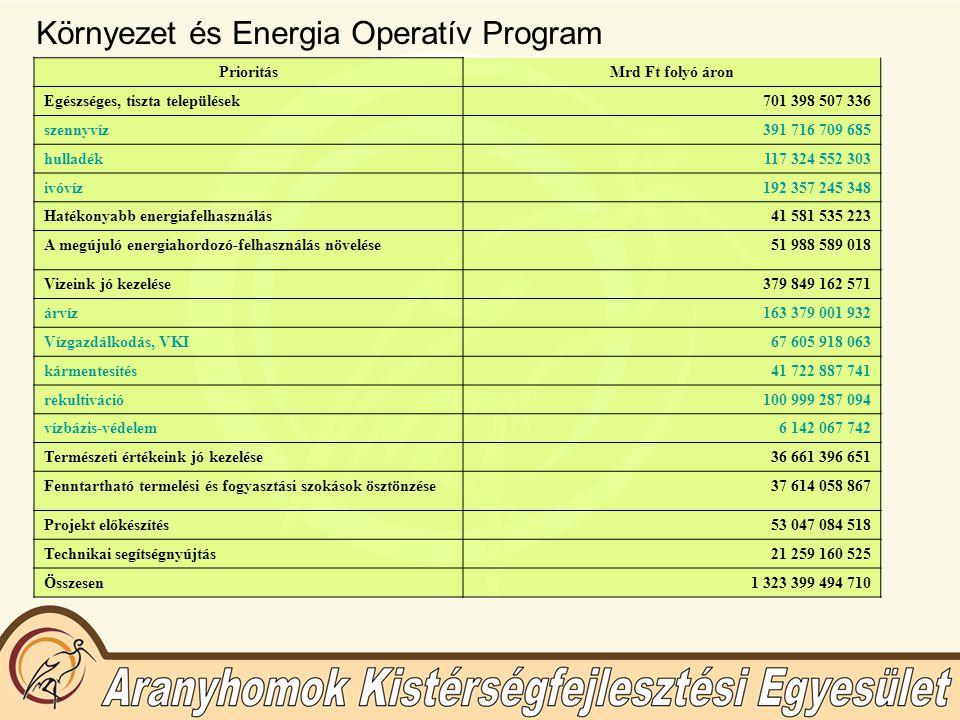 KEOP támogatás – Kecskemét MJV projektjei Projekt megnevezése ProjektgazdaTervezett költség (ezer Ft) Támogatási konstrukcióAlkalmazott eljárás Támogatás formája, mértéke Támogatási konstrukció indítása, zárása Hőszivattyúk telepítése egyes közintézményekbe KMJV Önkormányzata 100.000Hő- és/vagy villamos energia előállítás támogatása Egyfordulós, nyílt pályázat Vissza nem térítendő támogatás, maximum 10-50 % 2007-2013 Távhőhálózat rekonstrukció TERMOSTAR Kft.390.000Energetikai hatékonyság fokozásaEgyfordulós, nyílt pályázat Vissza nem térítendő támogatás, maximum 10-50 % 2007-2013 Helyi védelem alatt álló természeti értékek védelme, kezelése KMJV Önkormányzata 46.000Élőhely védelem,- helyreállítás, vonalas létesítmények természetkárosító hatásának mérséklése Kétfordulós pályázat Vissza nem térítendő támogatás, maximum 100 % 2007-2013 Tájidegen, adventív, allergén és gyomnövény fajok visszaszorítása KMJV Önkormányzata 46.000Élőhely védelem,- helyreállítás, vonalas létesítmények természetkárosító hatásának mérséklése Kétfordulós pályázat Vissza nem térítendő támogatás, maximum 100 % 2007-2013