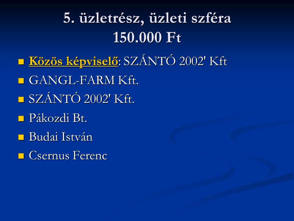 5. üzletrész, üzleti szféra 150.000 Ft Közös képviselő: SZÁNTÓ 2002' Kft Közös képviselő: SZÁNTÓ 2002' Kft GANGL-FARM Kft. GANGL-FARM Kft. SZÁNTÓ 2002