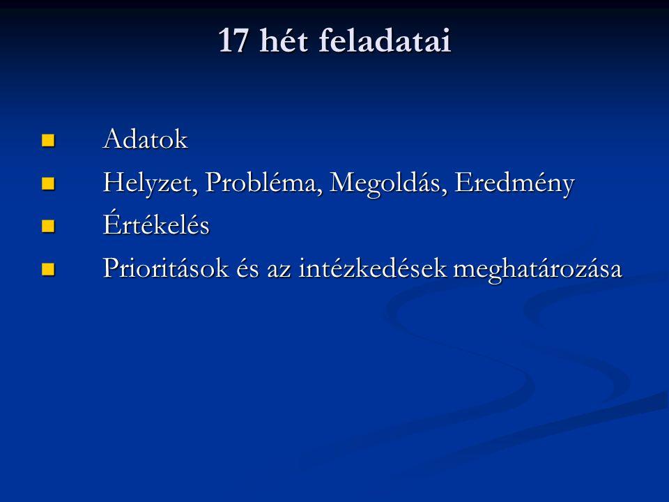 17 hét feladatai Adatok Adatok Helyzet, Probléma, Megoldás, Eredmény Helyzet, Probléma, Megoldás, Eredmény Értékelés Értékelés Prioritások és az intézkedések meghatározása Prioritások és az intézkedések meghatározása