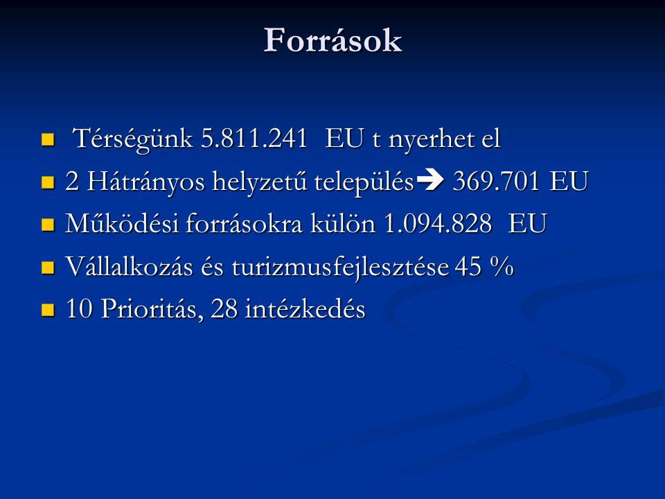 Források Térségünk 5.811.241 EU t nyerhet el Térségünk 5.811.241 EU t nyerhet el 2 Hátrányos helyzetű település  369.701 EU 2 Hátrányos helyzetű település  369.701 EU Működési forrásokra külön 1.094.828 EU Működési forrásokra külön 1.094.828 EU Vállalkozás és turizmusfejlesztése 45 % Vállalkozás és turizmusfejlesztése 45 % 10 Prioritás, 28 intézkedés 10 Prioritás, 28 intézkedés