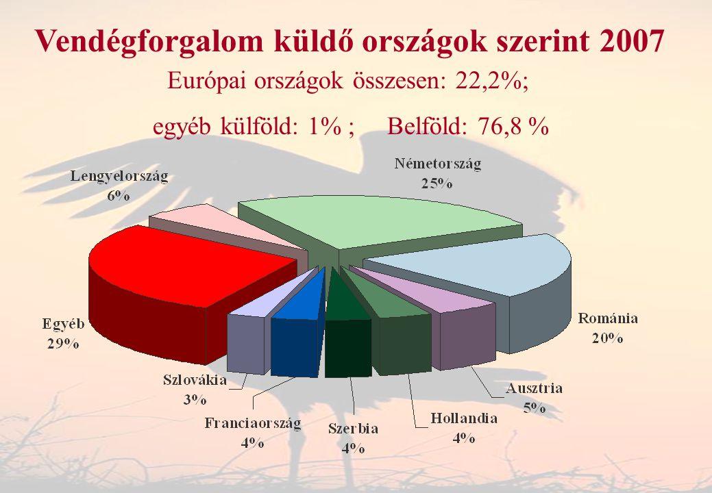 Vendégforgalom küldő országok szerint 2007 Európai országok összesen: 22,2%; egyéb külföld: 1% ; Belföld: 76,8 %