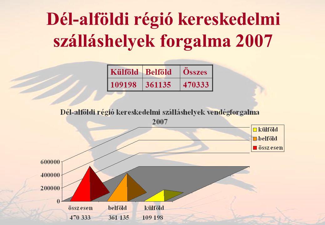 Dél-alföldi régió kereskedelmi szálláshelyek forgalma 2007 KülföldBelföldÖsszes 109198361135470333