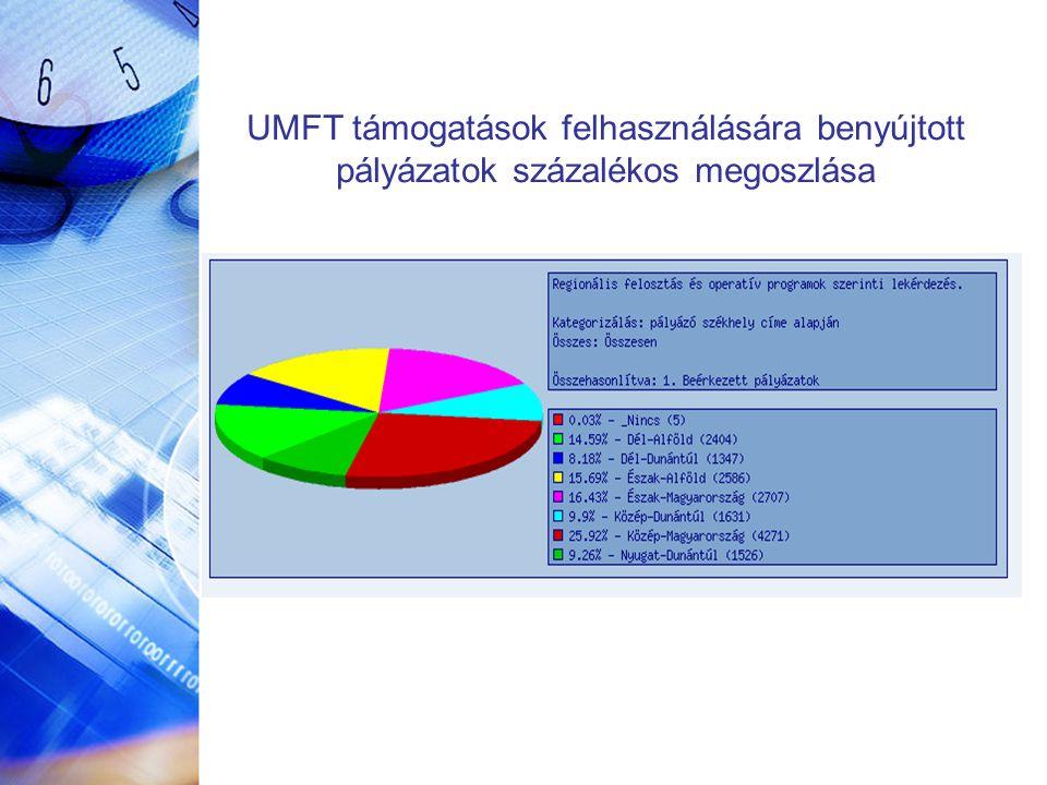 UMFT támogatások felhasználására benyújtott pályázatok százalékos megoszlása